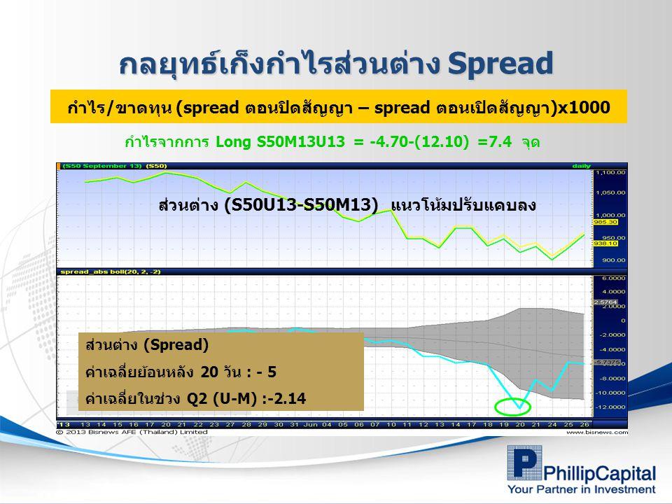 ส่วนต่าง (S50U13-S50M13) แนวโน้มปรับแคบลง ส่วนต่าง (Spread) ค่าเฉลี่ยย้อนหลัง 20 วัน : - 5 ค่าเฉลี่ยในช่วง Q2 (U-M) :-2.14 กำไรจากการ Long S50M13U13 = -4.70-(12.10) =7.4 จุด กำไร/ขาดทุน (spread ตอนปิดสัญญา – spread ตอนเปิดสัญญา)x1000