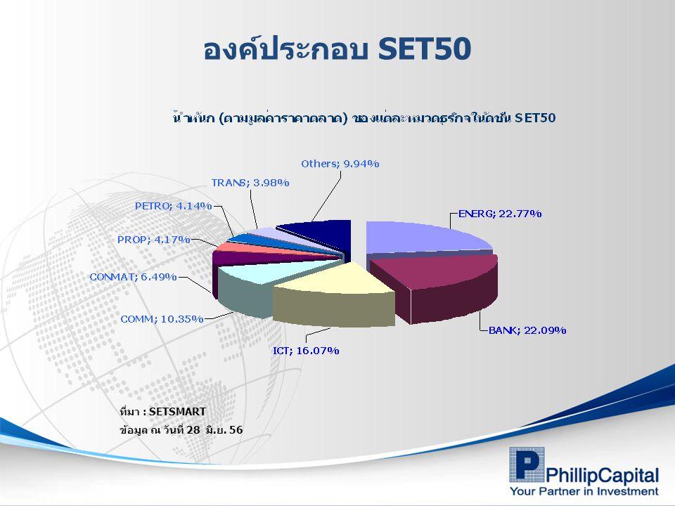26 บริหารความเสี่ยง (Hedging) Short SET50 Index Futures เพื่อป้องกันความเสี่ยงหรือจำกัด ขาดทุน จากการพักตัวของหุ้น จากผลประกอบการ,เงินปันผล XD, ปัจจัยภายนอก เป็นต้น เริ่มต้น SET50Index อยู่ที่ระดับ 990 จุด มูลค่าพอร์ทลงทุนในหุ้น 1,980,000 บาท คาดว่าหุ้น จะลงชั่วคราว เลือก Short Futures = (1,980,000 /(990 x1,000)) =2 สัญญา SET50 Index futures ปรับตัวลงมาที่ 995 จุด พอร์ทหุ้นลดลง 5 % จากเริ่มต้น หุ้น : ขาดทุน 5 %= 1,980,000 x 0.05 = 99,000 บาท Futures : กำไร = (995 – 940) x 1,000 x 2= 110,000 บาท กำไร = 11,000 บาท ไม่รวมค่าธรรมเนียมซื้อขาย SET50 Index futures ปรับตัวลงมาที่ 986 จุด พอร์ทหุ้นลดลง 5 % จากเริ่มต้น หุ้น : ขาดทุน 5 %= 1,980,000 x 0.05 = 99,000 บาท Futures : กำไร = (986 - 940) x 1,000 x 2 = 92,000 บาท ขาดทุนจำกัดที่ = 7,000 บาท ไม่รวมค่าธรรมเนียมซื้อขาย
