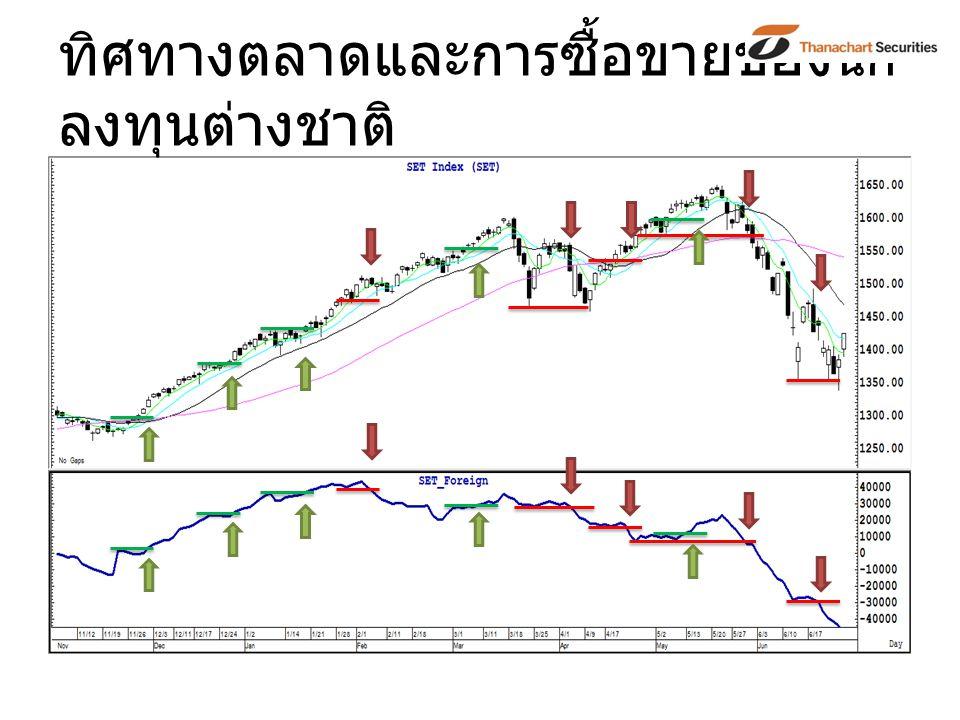 ทิศทางตลาดและการซื้อขายของ นัก ลงทุนต่างชาติ