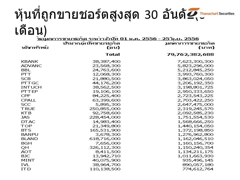 หุ้นที่ถูกขายชอร์ตสูงสุด 30 อันดับ (6 เดือน )