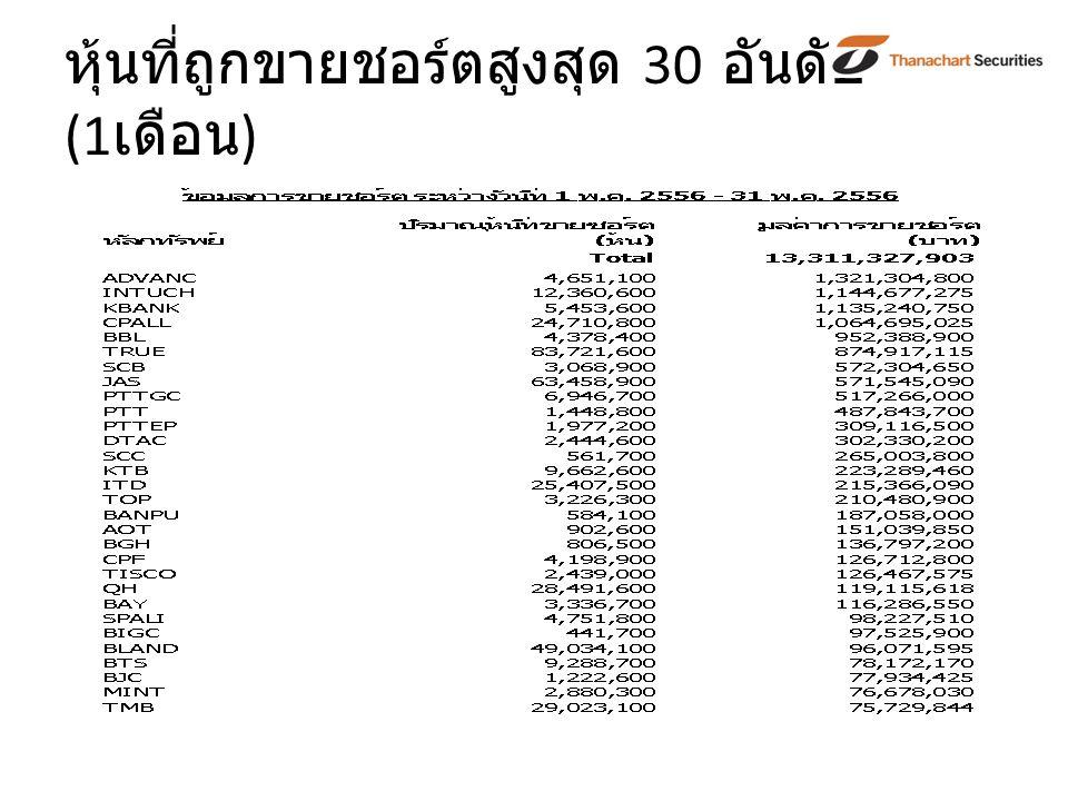 หุ้นที่ถูกขายชอร์ตสูงสุด 30 อันดับ (1 เดือน )