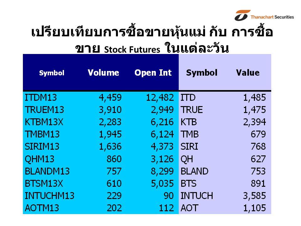 เปรียบเทียบการซื้อขายหุ้นแม่ กับ การซื้อ ขาย Stock Futures ในแต่ละวัน