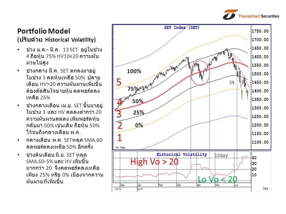 Portfolio Model ( ปรับด้วย Historical Volatility) ช่วง ม. ค.- มี. ค. 13 SET อยู่ในช่วง 4 ถือหุ้น 75% HV10<20 ความผัน ผวนไม่สูง ช่วงกลาง มี. ค. SET ตกล