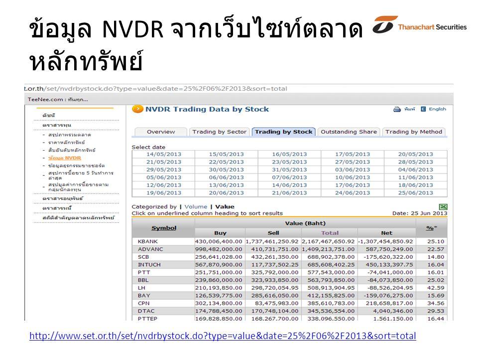 ข้อมูล NVDR จากเว็บไซท์ตลาด หลักทรัพย์ http://www.set.or.th/set/nvdrbystock.do?type=value&date=25%2F06%2F2013&sort=total