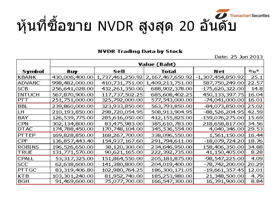 หุ้นที่ซื้อขาย NVDR สูงสุด 20 อันดับ