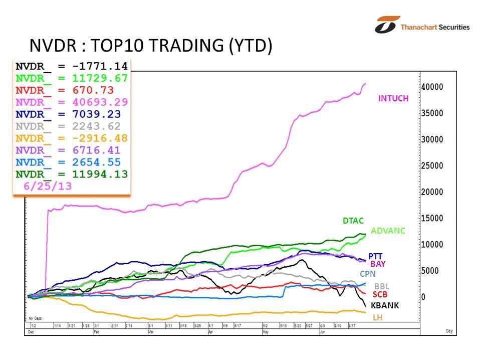 NVDR : TOP10 TRADING (YTD) ADVANC DTAC INTUCH BAY SCB LH PTT BBL CPN KBANK
