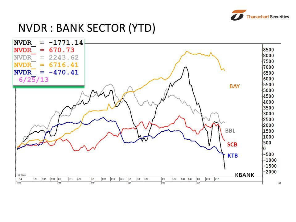 NVDR : BANK SECTOR (YTD) KBANK SCB BBL KTB BAY