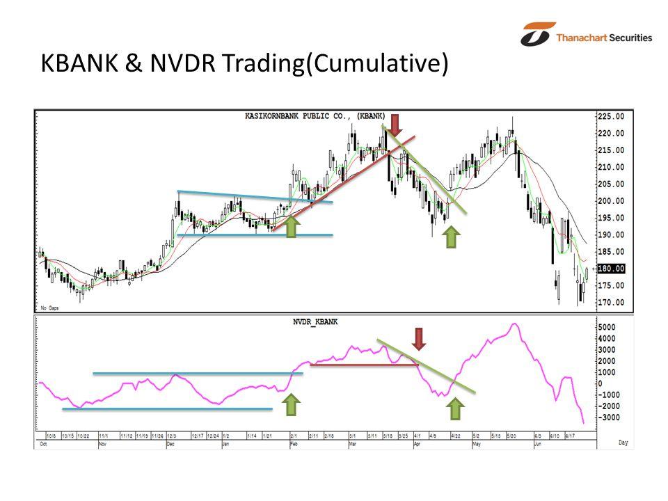 KBANK & NVDR Trading(Cumulative)