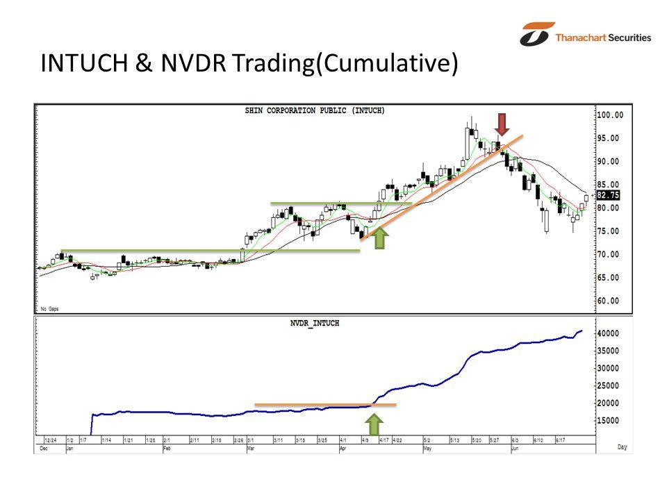INTUCH & NVDR Trading(Cumulative)