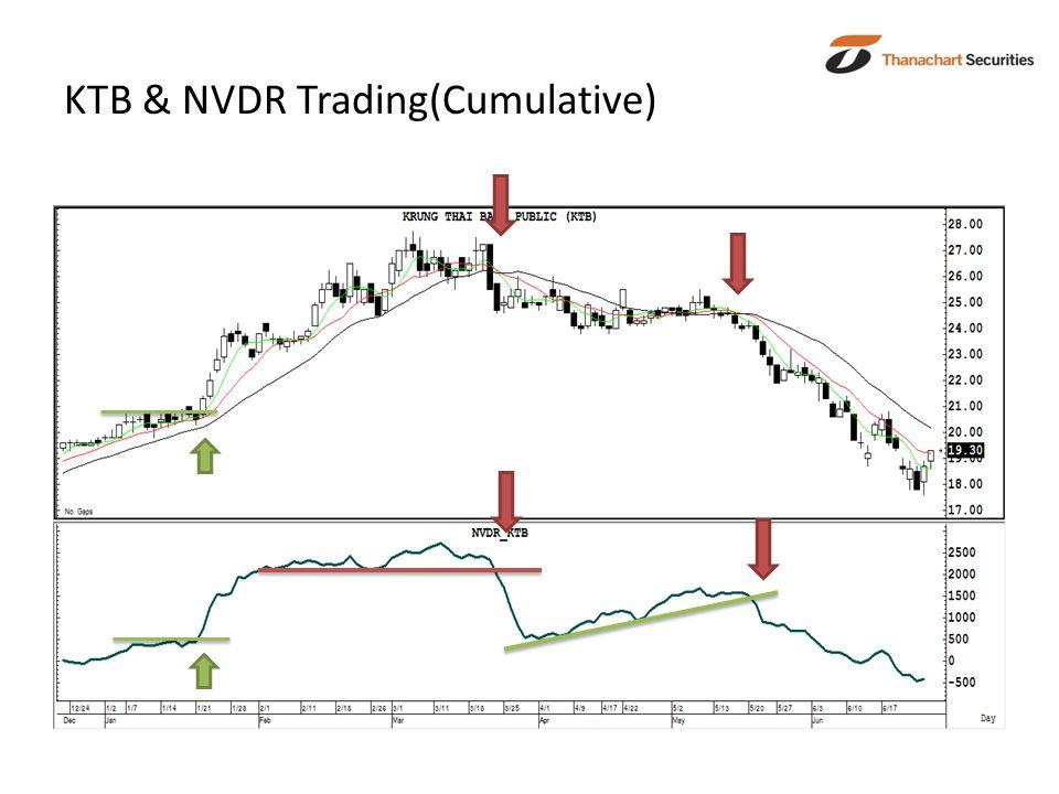 KTB & NVDR Trading(Cumulative)