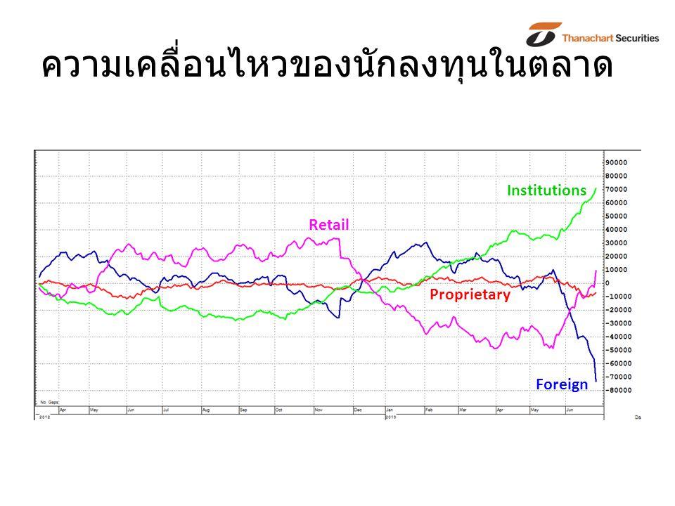 ความเคลื่อนไหวของนักลงทุนในตลาด Retail Foreign Institutions Proprietary