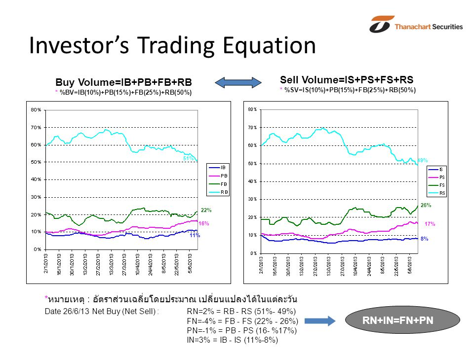Investor's Trading Equation Buy Volume=IB+PB+FB+RB * %BV=IB(10%)+PB(15%)+FB(25%)+RB(50%) Sell Volume=IS+PS+FS+RS * %SV=IS(10%)+PB(15%)+FB(25%)+RB(50%) 11% 16% 22% 51% 8% 17% 26% 49% * หมายเหตุ : อัตราส่วนเฉลี่ยโดยประมาณ เปลี่ยนแปลงได้ในแต่ละวัน Date 26/6/13 Net Buy (Net Sell) : RN=2% = RB - RS (51%- 49%) FN=-4% = FB - FS (22% - 26%) PN=-1% = PB - PS (16- %17%) IN=3% = IB - IS (11%-8%) RN+IN=FN+PN