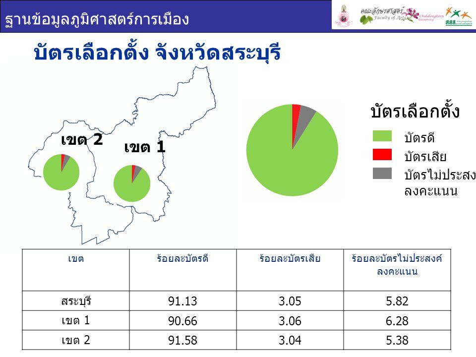 ฐานข้อมูลภูมิศาสตร์การเมือง เขต 1 เขต 2 บัตรเลือกตั้ง จังหวัดสระบุรี เขตร้อยละบัตรดีร้อยละบัตรเสียร้อยละบัตรไม่ประสงค์ ลงคะแนน สระบุรี 91.133.055.82 เขต 1 90.663.066.28 เขต 2 91.583.045.38 บัตรเลือกตั้ง บัตรดี บัตรเสีย บัตรไม่ประสงค์ ลงคะแนน