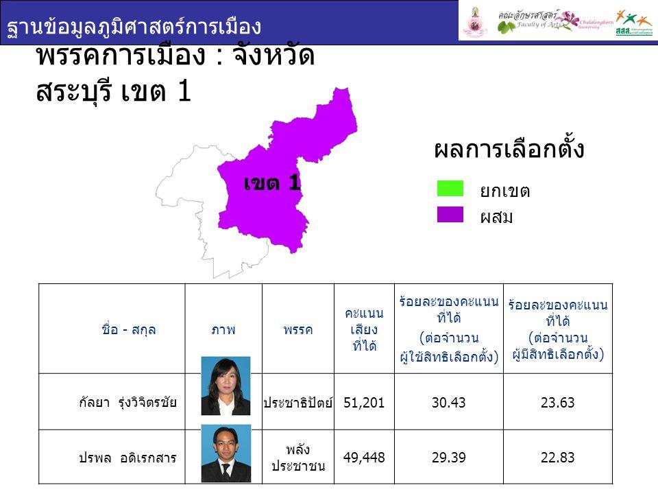 ฐานข้อมูลภูมิศาสตร์การเมือง ชื่อ - สกุล ภาพพรรค คะแนน เสียง ที่ได้ ร้อยละของคะแนน ที่ได้ ( ต่อจำนวน ผู้ใช้สิทธิเลือกตั้ง ) ร้อยละของคะแนน ที่ได้ ( ต่อจำนวน ผู้มีสิทธิเลือกตั้ง ) วีระพล อดิเรกสาร พลัง ประชาชน 61,48735.3228.88 วัชรพงศ์ คูวิจิตร สุวรรณ ประชาธิปัตย์ 52,02429.8824.43 พรรคการเมือง : จังหวัด สระบุรี เขต 2 ยกเขต ผสม ผลการเลือกตั้ง เขต 2