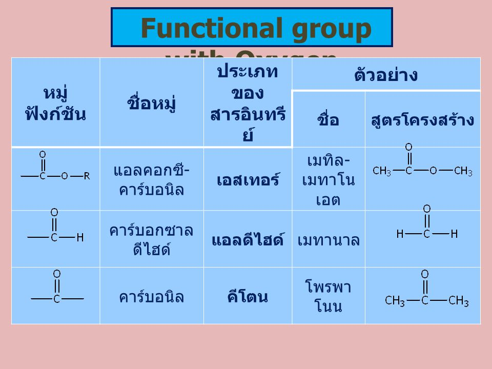 Functional group with Oxygen หมู่ ฟังก์ชัน ชื่อหมู่ ประเภท ของ สารอินทรี ย์ ตัวอย่าง ชื่อสูตรโครงสร้าง แอลคอกซี - คาร์บอนิล เอสเทอร์ เมทิล - เมทาโน เอ