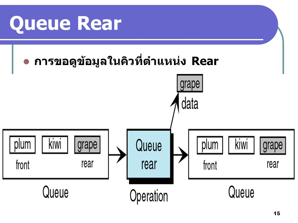 15 Queue Rear การขอดูข้อมูลในคิวที่ตำแหน่ง Rear