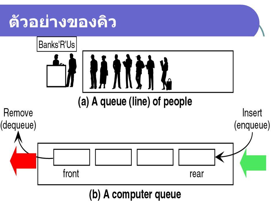 5 ตัวอย่างการประยุกต์คิวมาใช้งาน บนคอมพิวเตอร์ การเข้าคิวของโปรเซสหรืองานต่างๆ เพื่อรอ การประมวลผลจากซีพียูตามลำดับ การเข้าคิวเพื่อรอพิมพ์ผลลัพธ์จากเครื่องพิมพ์