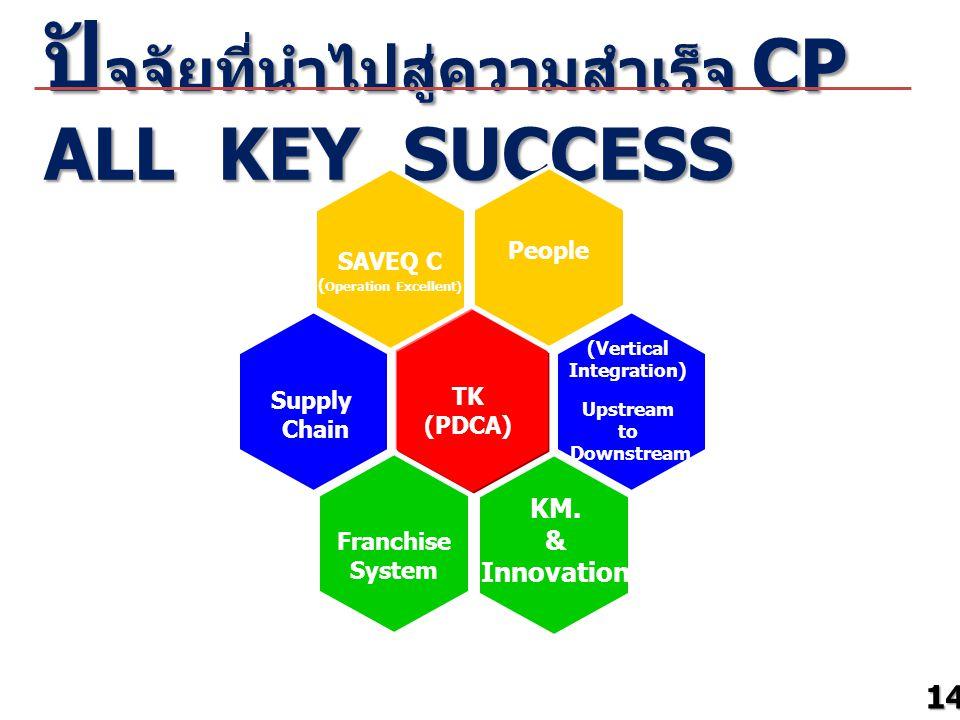 ปั จจัยที่นำไปสู่ความสำเร็จ CP ALL KEY SUCCESS Upstream to Downstream (Vertical Integration) KM. & Innovation Franchise System SAVEQ C ( Operation Exc