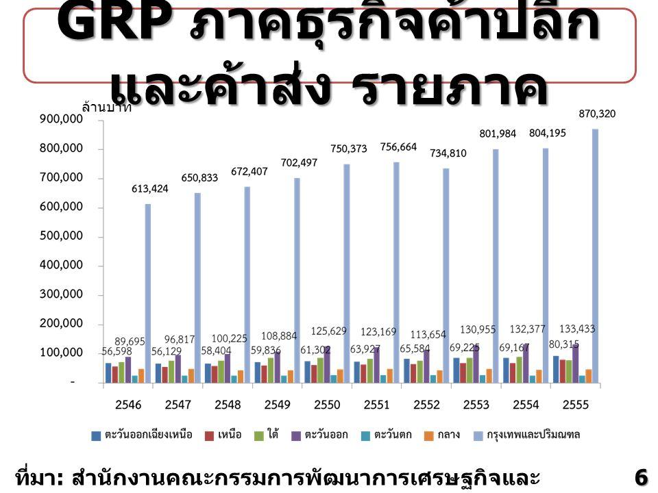 ที่มา : สำนักงานคณะกรรมการพัฒนาการเศรษฐกิจและ สังคมแห่งชาติ ล้านบาท GRP ภาคธุรกิจค้าปลีก และค้าส่ง รายภาค 6