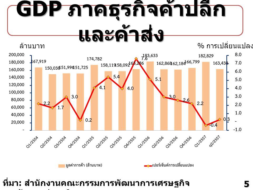 ที่มา : สำนักงานคณะกรรมการพัฒนาการเศรษฐกิจ และสังคมแห่งชาติ ล้านบาท % การเปลี่ยนแปลง GDP ภาคธุรกิจค้าปลีก และค้าส่ง 5