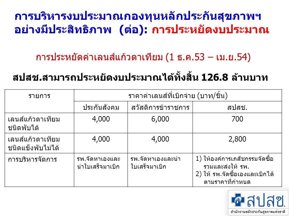 การบริหารงบประมาณกองทุนหลักประกันสุขภาพฯ อย่างมีประสิทธิภาพ (ต่อ): การประหยัดงบประมาณ การประหยัดค่าเลนส์แก้วตาเทียม (1 ธ.ค.53 – เม.ย.54) รายการราคาค่า