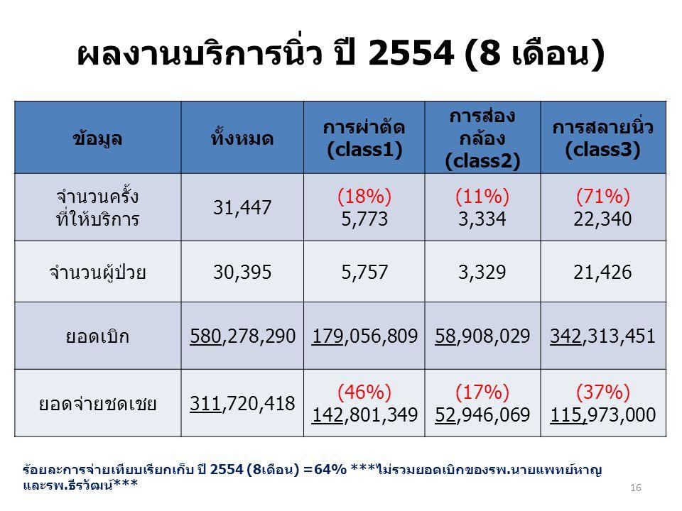 ผลงานบริการนิ่ว ปี 2554 (8 เดือน) ข้อมูลทั้งหมด การผ่าตัด (class1) การส่อง กล้อง (class2) การสลายนิ่ว (class3) จำนวนครั้ง ที่ให้บริการ 31,447 (18%) 5,
