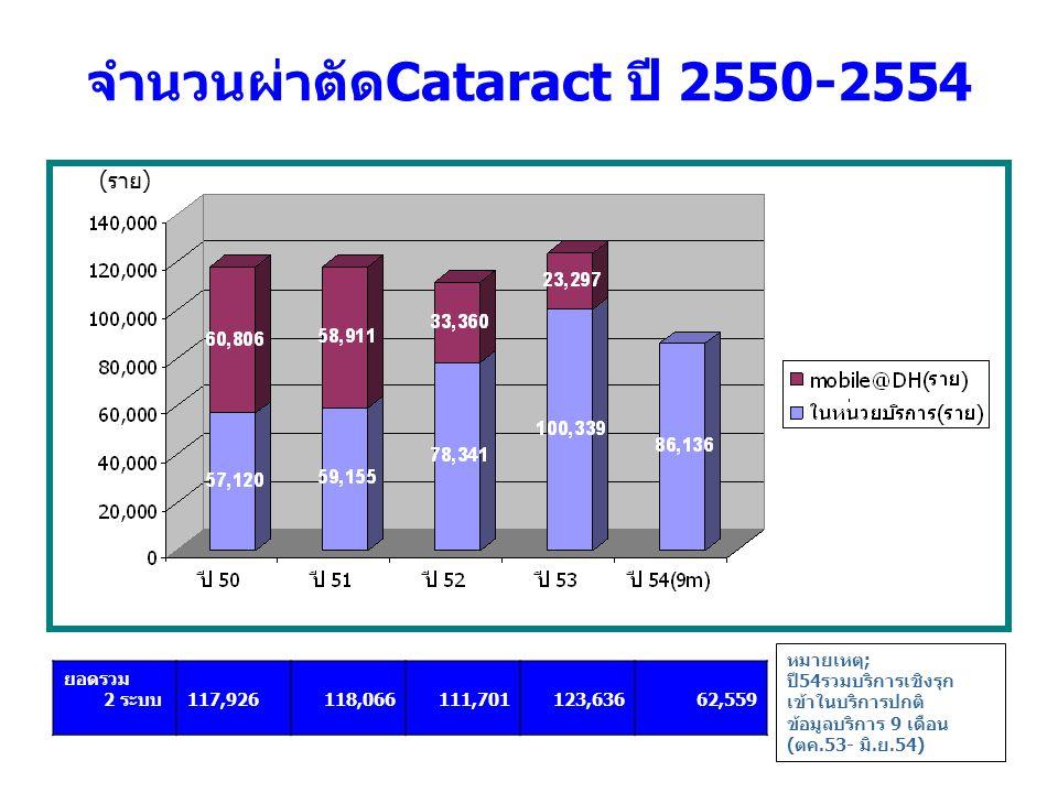 จำนวนผ่าตัดCataract ปี 2550-2554 ยอดรวม 2 ระบบ117,926118,066111,701123,63662,559 หมายเหตุ; ปี54รวมบริการเชิงรุก เข้าในบริการปกติ ข้อมูลบริการ 9 เดือน