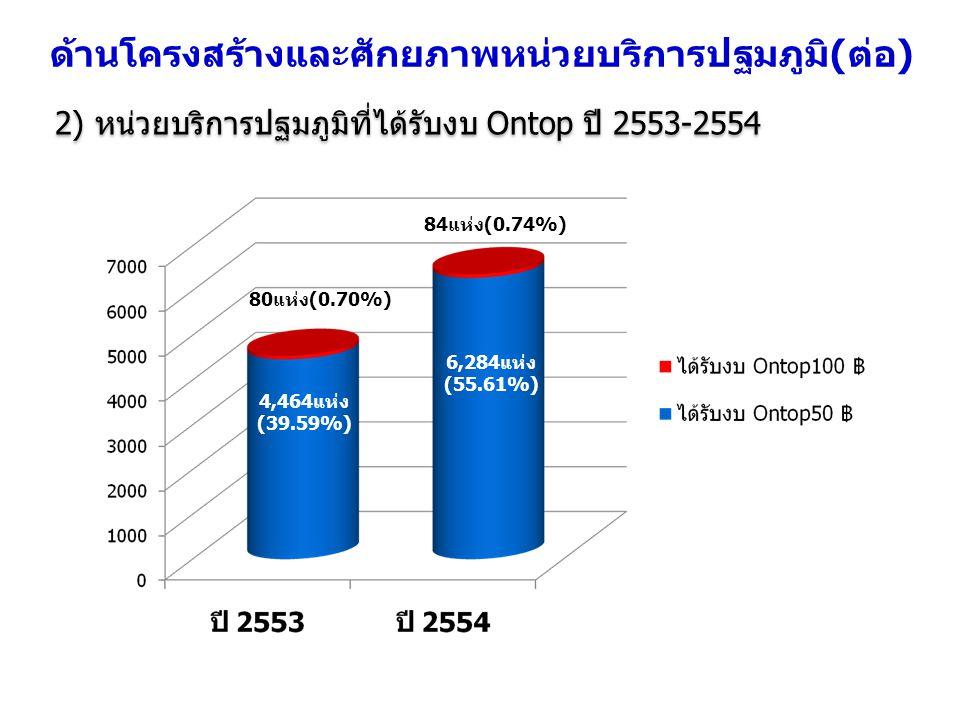 2) หน่วยบริการปฐมภูมิที่ได้รับงบ Ontop ปี 2553-2554 4,464แห่ง (39.59%) 80แห่ง(0.70%) 6,284แห่ง (55.61%) 84แห่ง(0.74%) ด้านโครงสร้างและศักยภาพหน่วยบริก