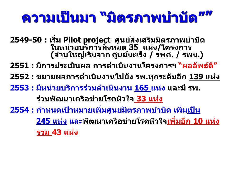 """ความเป็นมา """"มิตรภาพบำบัด"""" """" 2549-50 : เริ่ม Pilot project ศูนย์ส่งเสริมมิตรภาพบำบัด ในหน่วยบริการทั้งหมด 35 แห่ง/โครงการ (ส่วนใหญ่เริ่มจาก ศูนย์มะเร็ง"""
