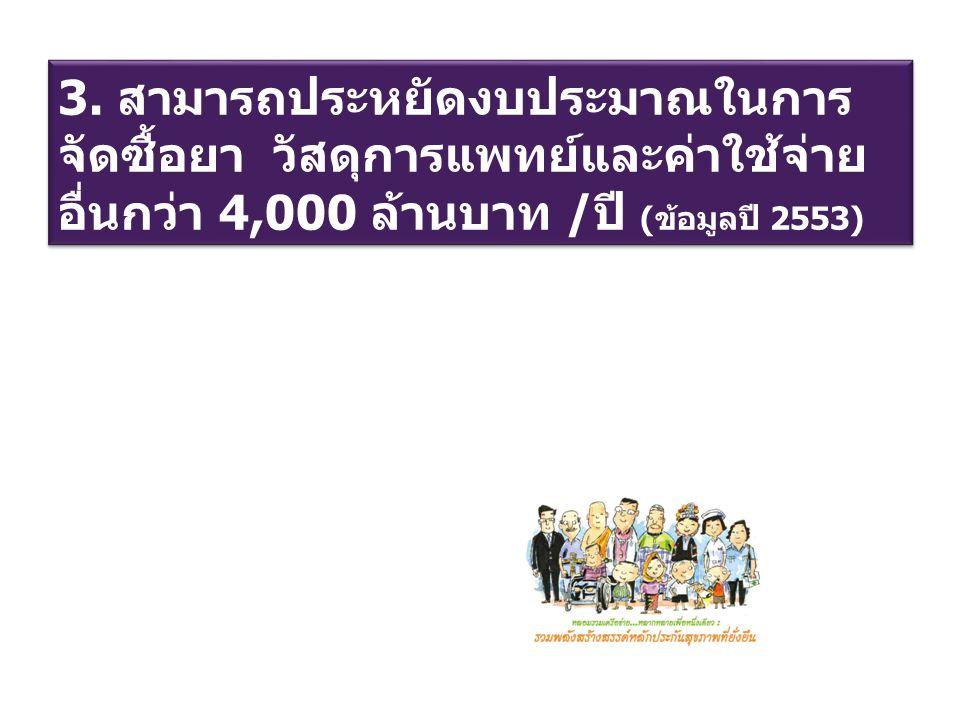 3. สามารถประหยัดงบประมาณในการ จัดซื้อยา วัสดุการแพทย์และค่าใช้จ่าย อื่นกว่า 4,000 ล้านบาท /ปี (ข้อมูลปี 2553)