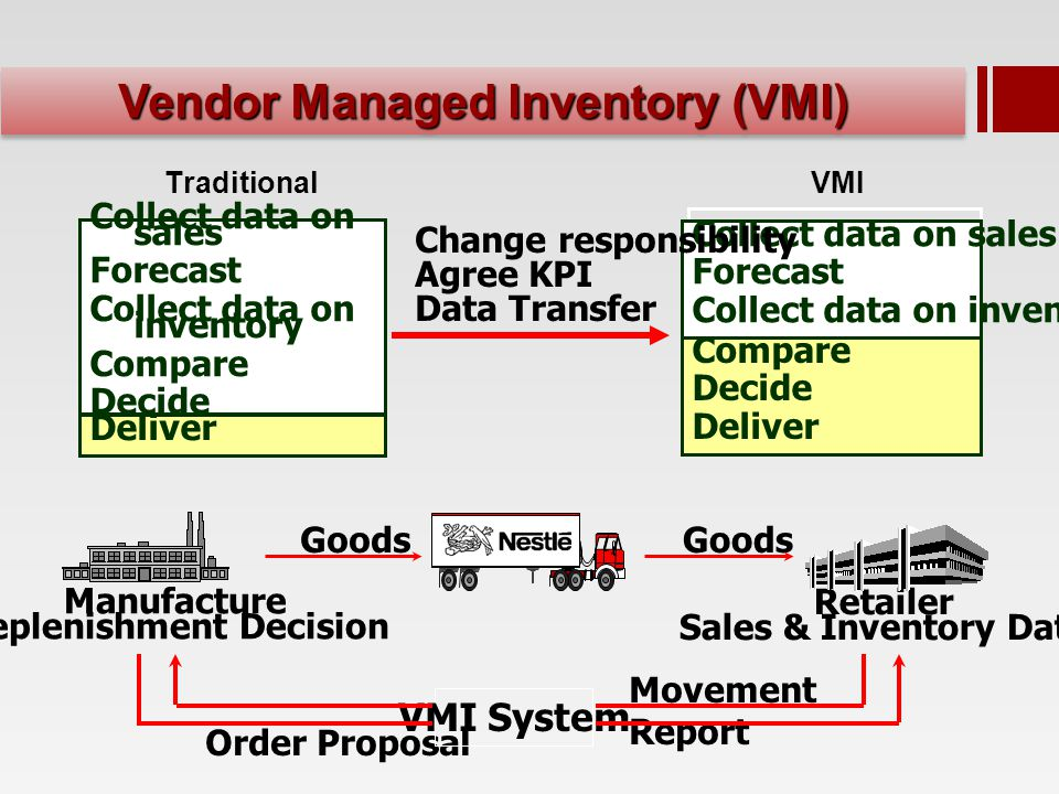 Retailer Sales & Inventory Data Order Proposal Manufacture Replenishment Decision VMI System Goods Movement Report Collect data on sales Forecast Collect data on inventory Compare Decide Collect data on sales Forecast Collect data on inventory Traditional VMI Change responsibility Agree KPI Data Transfer Deliver Compare Decide Deliver Vendor Managed Inventory (VMI)