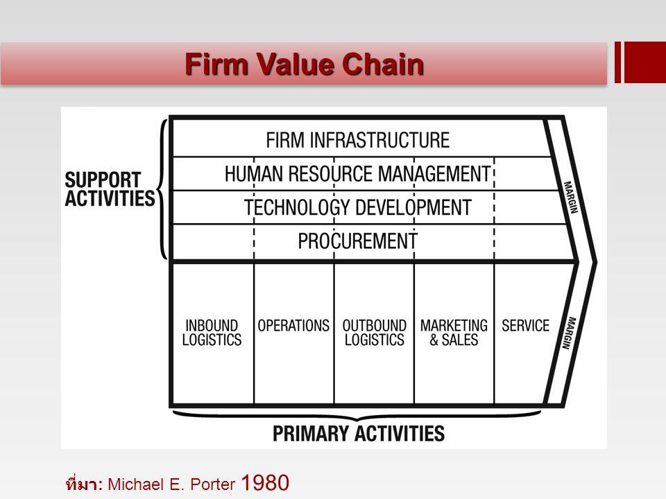 Firm Value Chain ที่มา : Michael E. Porter 1980