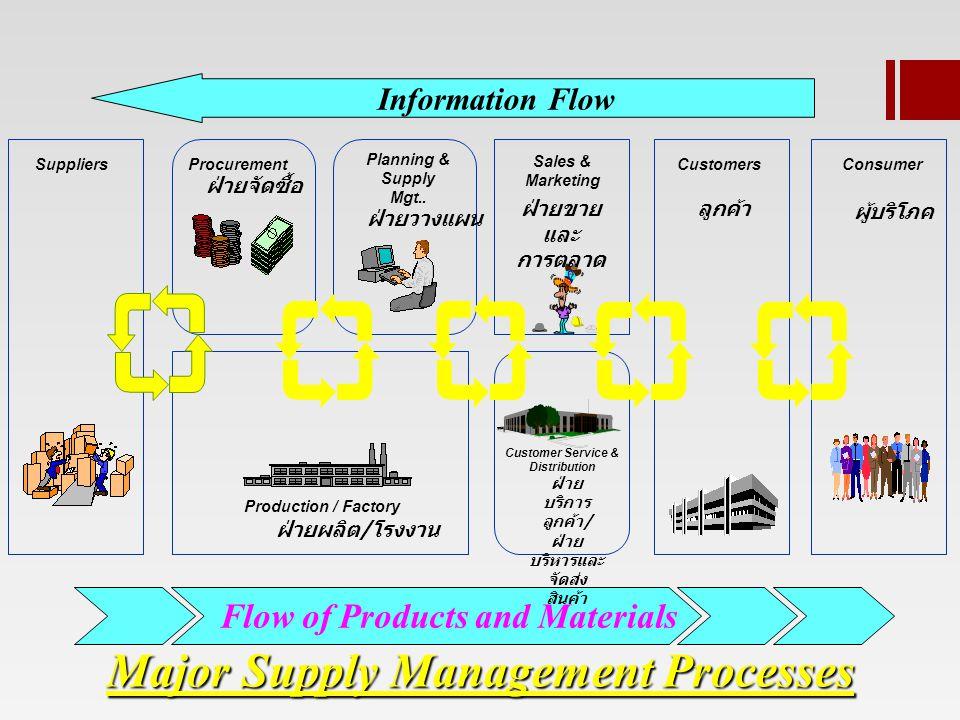 Major Supply Management Processes SuppliersProcurement Planning & Supply Mgt..