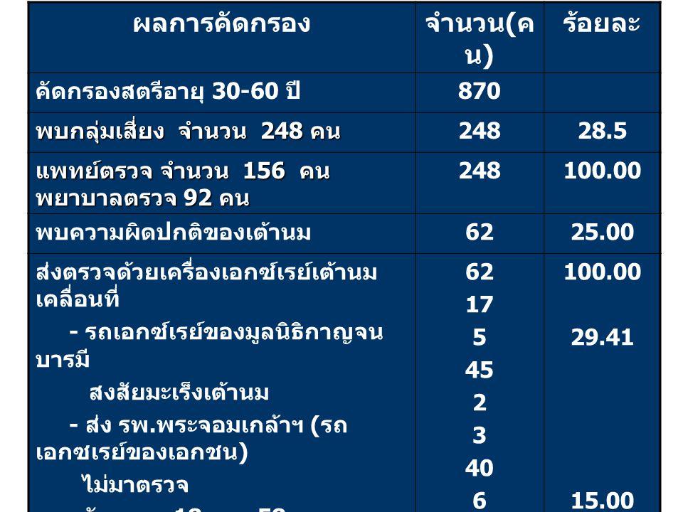 ผลการคัดกรองจำนวน ( ค น ) ร้อยละ คัดกรองสตรีอายุ 30-60 ปี 870 พบกลุ่มเสี่ยง จำนวน 248 คน 24828.5 แพทย์ตรวจ จำนวน 156 คน พยาบาลตรวจ 92 คน 248100.00 พบความผิดปกติของเต้านม 6225.00 ส่งตรวจด้วยเครื่องเอกซ์เรย์เต้านม เคลื่อนที่ - รถเอกซ์เรย์ของมูลนิธิกาญจน บารมี สงสัยมะเร็งเต้านม - ส่ง รพ.