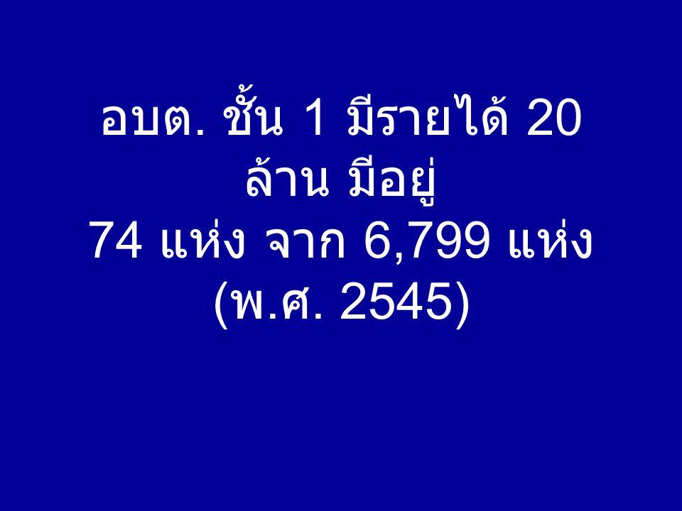 อบต. ชั้น 1 มีรายได้ 20 ล้าน มีอยู่ 74 แห่ง จาก 6,799 แห่ง ( พ. ศ. 2545)