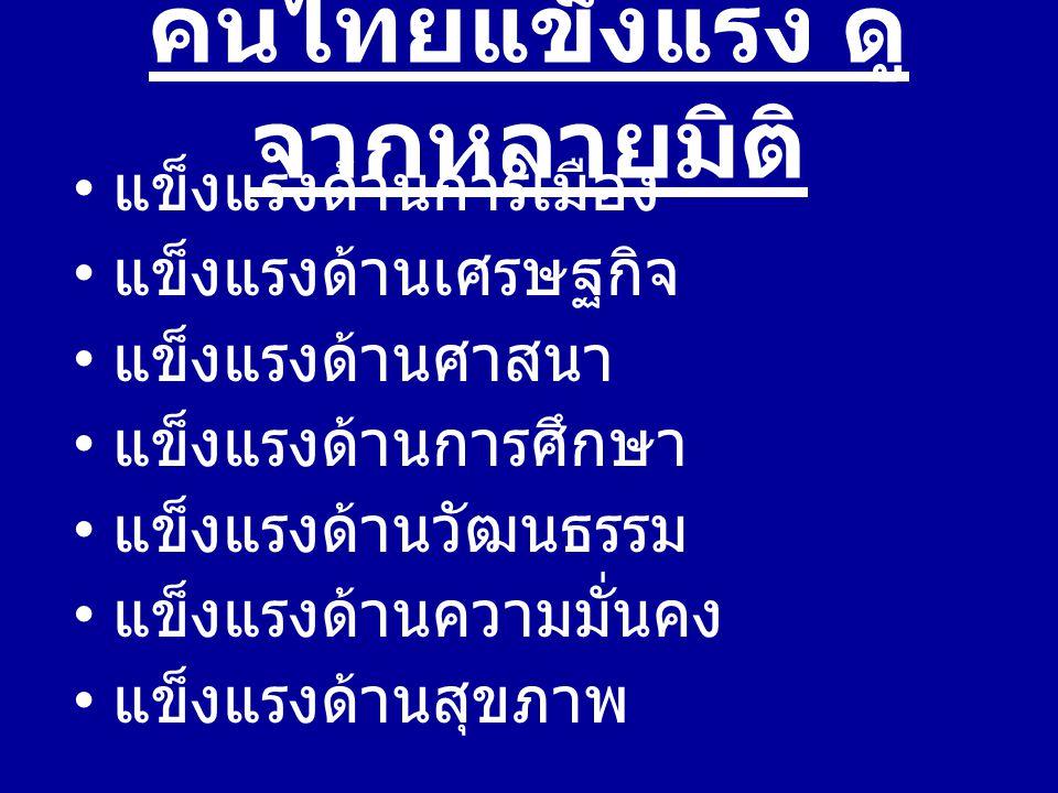 คนไทยแข็งแรง ดู จากหลายมิติ แข็งแรงด้านการเมือง แข็งแรงด้านเศรษฐกิจ แข็งแรงด้านศาสนา แข็งแรงด้านการศึกษา แข็งแรงด้านวัฒนธรรม แข็งแรงด้านความมั่นคง แข็งแรงด้านสุขภาพ