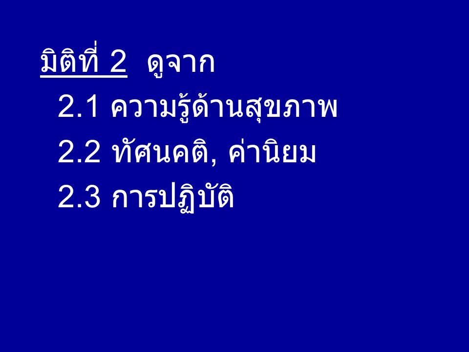 มิติที่ 2 ดูจาก 2.1 ความรู้ด้านสุขภาพ 2.2 ทัศนคติ, ค่านิยม 2.3 การปฏิบัติ