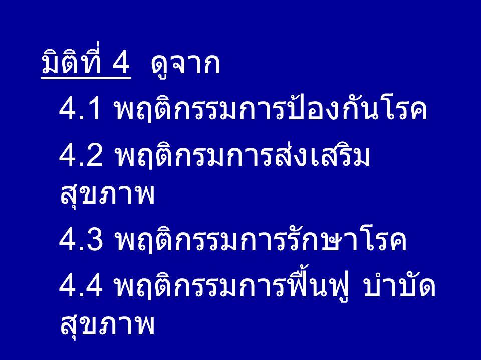 มิติที่ 4 ดูจาก 4.1 พฤติกรรมการป้องกันโรค 4.2 พฤติกรมการส่งเสริม สุขภาพ 4.3 พฤติกรรมการรักษาโรค 4.4 พฤติกรรมการฟื้นฟู บำบัด สุขภาพ