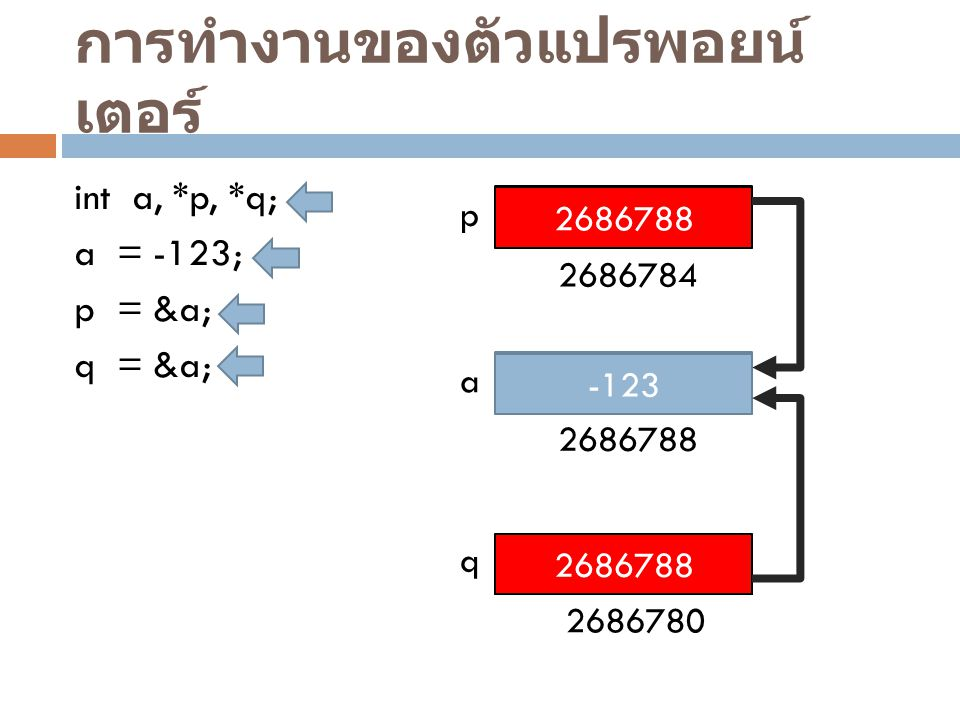 การทำงานของตัวแปรพอยน์ เตอร์ int a, *p, *q; a = -123; p = &a; q = &a; ? ? ? p a q -123 2686784 2686788 2686780 2686788