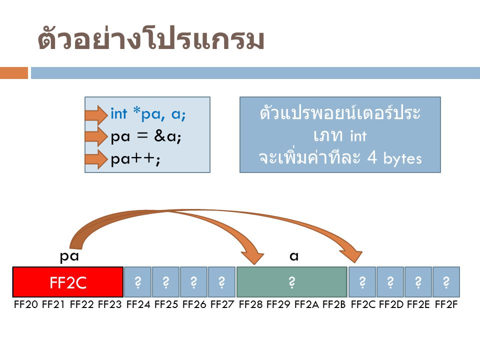 ตัวอย่างโปรแกรม int *pa, a; pa = &a; pa++; ? FF20 ? FF21 ? FF22 ? FF23 ? FF24 ? FF25 ? FF26 ? FF27 ? FF28 ? FF29 ? FF2A ? FF2B ? FF2C ? FF2D ? FF2E ?