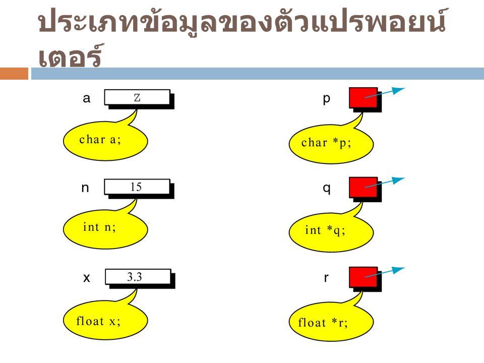 ตัวแปรพอยน์เตอร์กับอาร์เรย์  ประยุกต์ใช้งานตัวแปรพอยน์เตอร์เพื่อชี้ไปหาค่าใน ตัวแปรอาร์เรย์ตำแหน่งต่างๆ int num[5] = {4, 5, 3, 2, 1}; int *p; p = &num[2]; p = &num[4]; 45321 num num[0]num[1]num[2]num[3]num[4] .