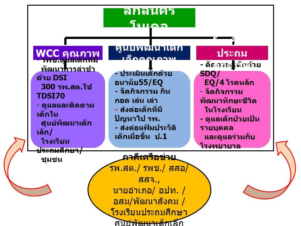 สกลนคร โมเดล ศูนย์พัฒนาเด็ก เล็กคุณภาพ WCC คุณภาพ - รพช. ดูแลเด็กที่มี พัฒนาการล่าช้า ด้วย DSI 300 รพ. สต. ใช้ TDSI70 - ดูแลและติดตาม เด็กใน ศูนย์พัฒน