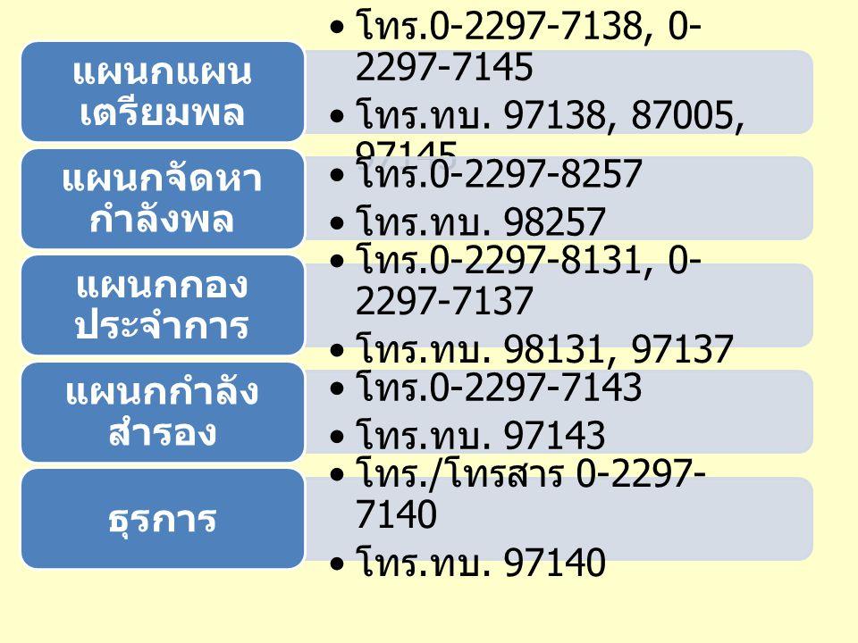 โทร.0-2297-7138, 0- 2297-7145 โทร. ทบ. 97138, 87005, 97145 แผนกแผน เตรียมพล โทร.0-2297-8257 โทร. ทบ. 98257 แผนกจัดหา กำลังพล โทร.0-2297-8131, 0- 2297-