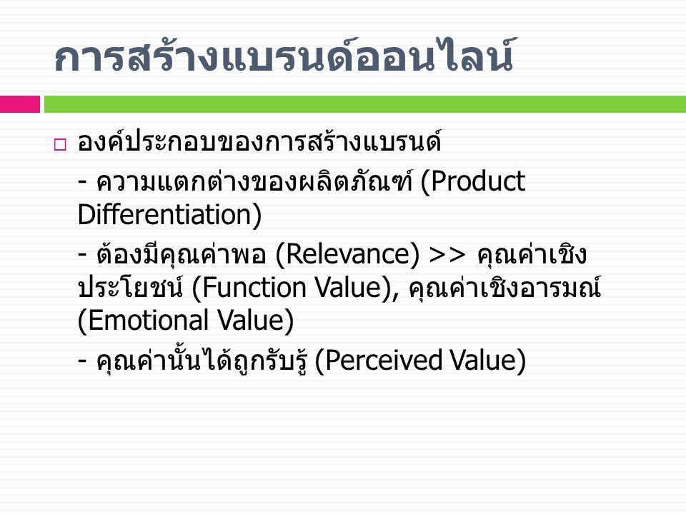 การสร้างแบรนด์ออนไลน์  องค์ประกอบของการสร้างแบรนด์ - ความแตกต่างของผลิตภัณฑ์ (Product Differentiation) - ต้องมีคุณค่าพอ (Relevance) >> คุณค่าเชิง ประโยชน์ (Function Value), คุณค่าเชิงอารมณ์ (Emotional Value) - คุณค่านั้นได้ถูกรับรู้ (Perceived Value)