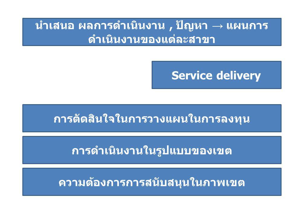 นำเสนอ ผลการดำเนินงาน, ปัญหา → แผนการ ดำเนินงานของแต่ละสาขา Service delivery ความต้องการการสนับสนุนในภาพเขต การดำเนินงานในรูปแบบของเขต การตัดสินใจในการวางแผนในการลงทุน