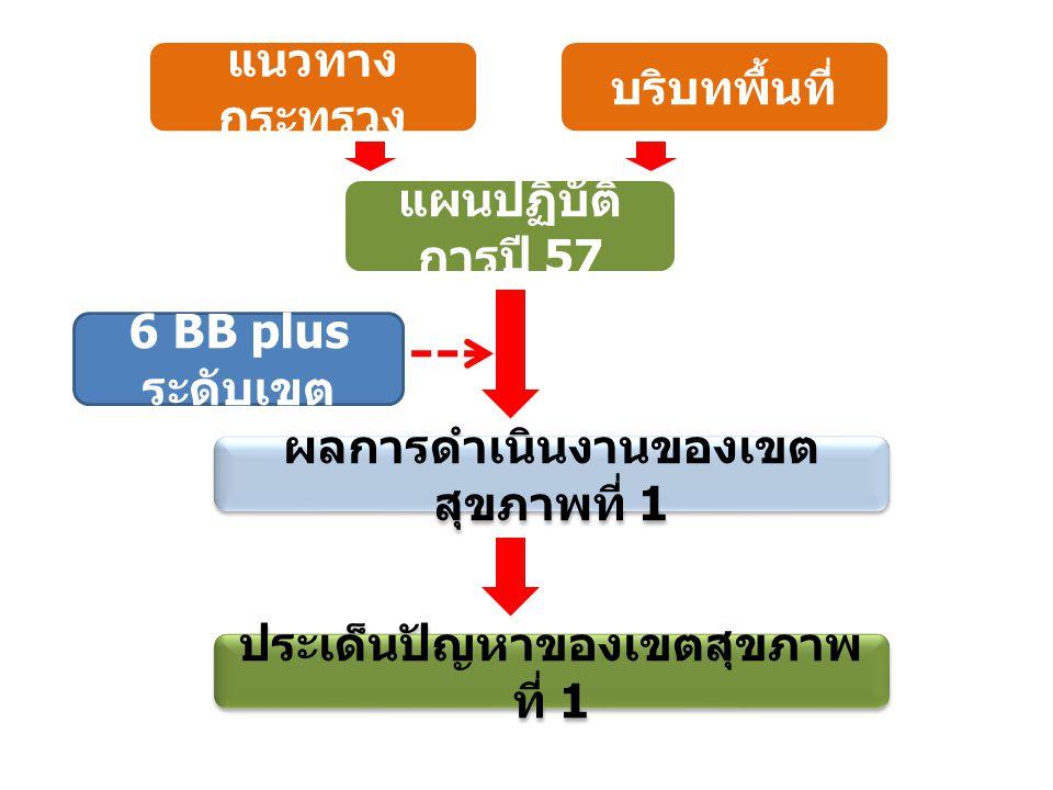 แนวทาง กระทรวง บริบทพื้นที่ แผนปฏิบัติ การปี 57 6 BB plus ระดับเขต ผลการดำเนินงานของเขต สุขภาพที่ 1 ประเด็นปัญหาของเขตสุขภาพ ที่ 1