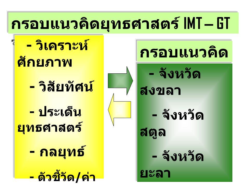 กรอบแนวคิดยุทธศาสตร์ IMT – GT จชต. (5 ปี ) - วิเคราะห์ ศักยภาพ - วิสัยทัศน์ - ประเด็น ยุทธศาสตร์ - กลยุทธ์ - ตัวชี้วัด / ค่า เป้าหมาย - แผนงาน โครงการ