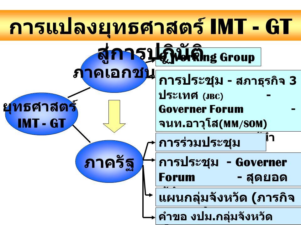 ภาคเอกชน ยุทธศาสตร์ IMT - GT ภาครัฐ 6 Working Group การประชุม - สภาธุรกิจ 3 ประเทศ (JBC) - Governer Forum - จนท. อาวุโส (MM/SOM) - สุดยอดผู้นำ การร่วม