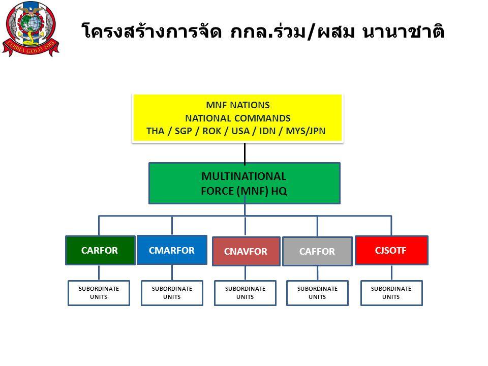 MULTINATIONAL FORCE (MNF) HQ MNF NATIONS NATIONAL COMMANDS THA / SGP / ROK / USA / IDN / MYS/JPN MNF NATIONS NATIONAL COMMANDS THA / SGP / ROK / USA / IDN / MYS/JPN CAFFOR CMARFOR CARFOR CNAVFOR CJSOTF SUBORDINATE UNITS SUBORDINATE UNITS SUBORDINATE UNITS SUBORDINATE UNITS SUBORDINATE UNITS โครงสร้างการจัด กกล.ร่วม/ผสม นานาชาติ
