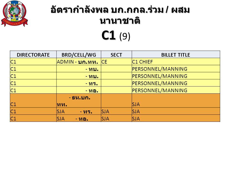 DIRECTORATEBRD/CELL/WGSECTBILLET TITLE C1ADMIN - บก.ทท.